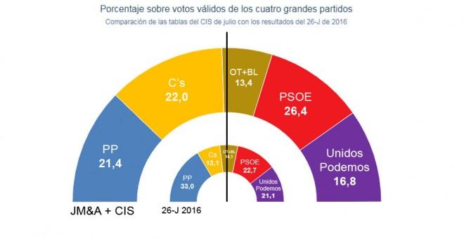 Jaime Miquel vuelve a «corregir» al CIS