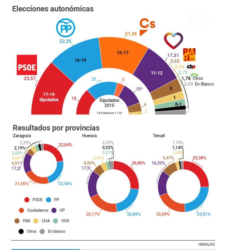 El Heraldo: la izquierda no lograría la absoluta en Aragón. Entra Vox.