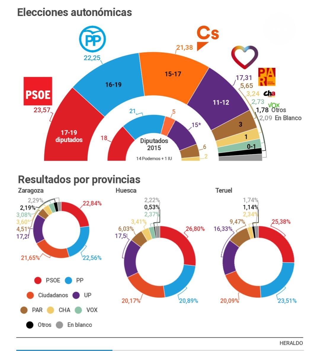 Encuestas de Aragón IMG_20181014_093242