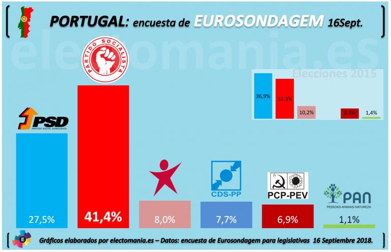 Portugal (Eurosondagem): La Geringonça sigue en plena forma.