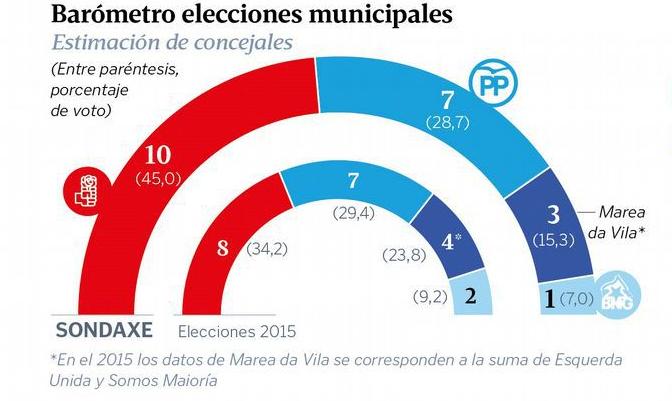 Vilagarcía de Arousa: El PSOE al borde de la mayoría absoluta