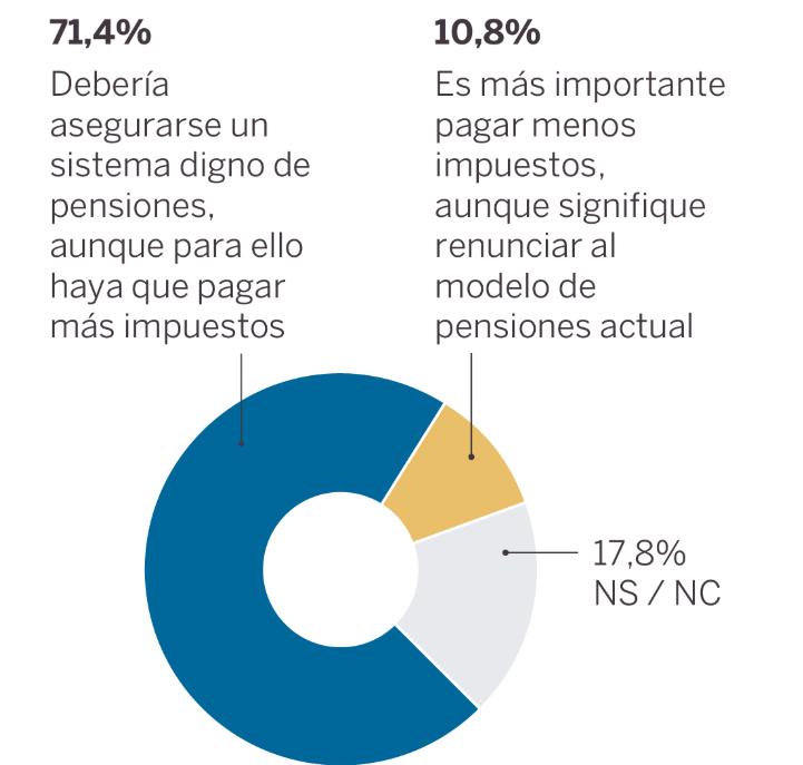 40dB (El País): los españoles, dispuestos a pagar más para sostener las pensiones y la igualdad