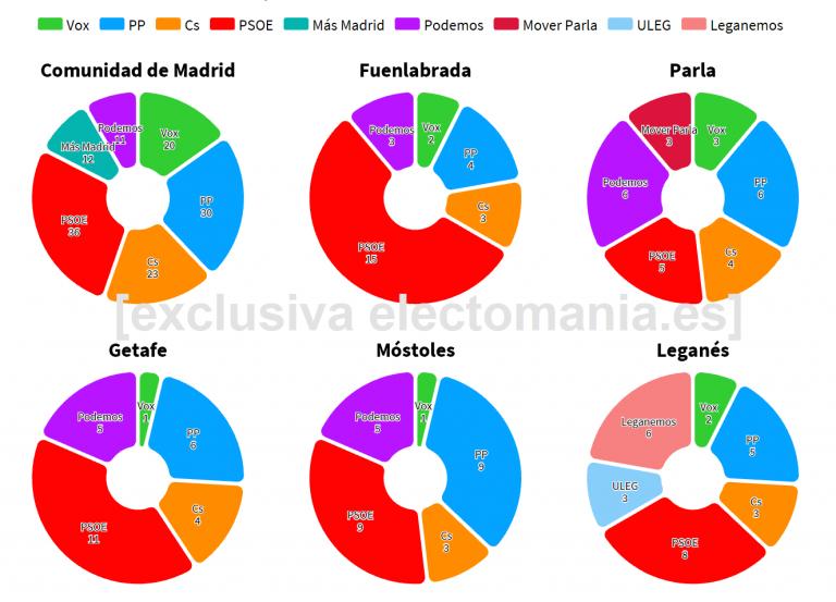 Sondeo interno PP Madrid: el tripartito podría gobernar la CAM. Vox entra en el 'cinturón rojo', que sigue en manos de la izquierda