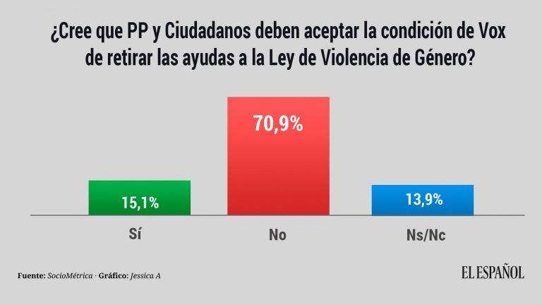 El Español: los votantes de PP y Ciudadanos rechazan las exigencias de Vox sobre violencia de género