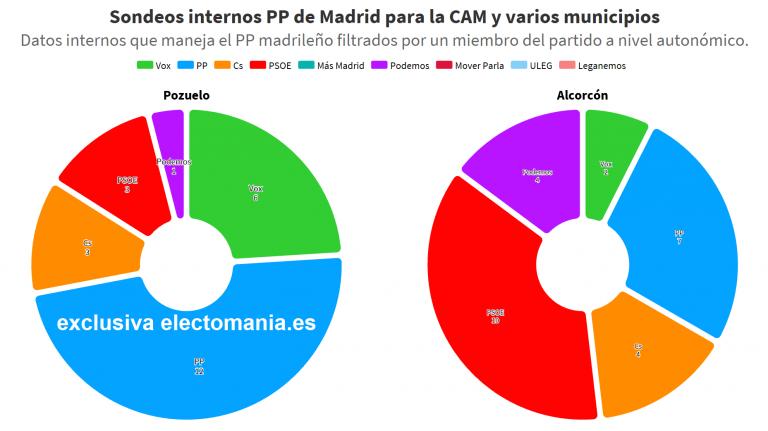 [Exclusiva] sondeos internos del PP de Madrid: Pozuelo, más conservador (con Vox segundo); Alcorcón gira a la izquierda