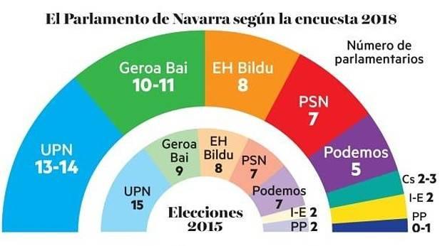 Navarra: el cuatripartito aguanta. El PP podría quedar sin representación.
