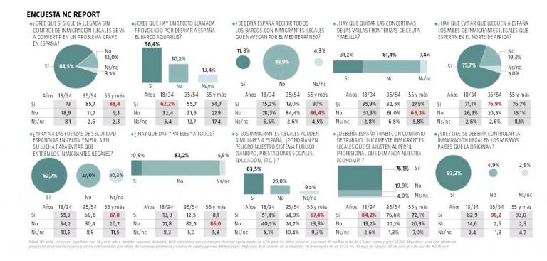 NC Report: los españoles creen que si siguen llegando inmigrantes España tendrá un problema grave.