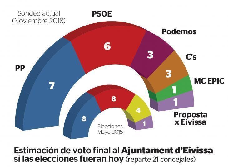 Periódico de Ibiza: Podemos y Ciudadanos entrarían en los principales municipios de la isla