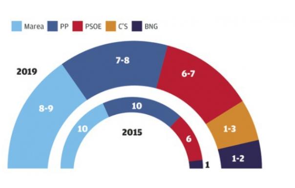 Interna de Marea Atlántica para A Coruña: la izquierda podría continuar gobernando