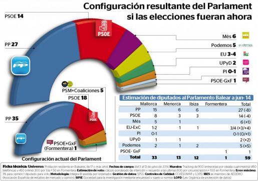Podemos logra entrar en el Parlament, el PSIB se hunde y el PP pierde la mayoría  Según el  Sondeo IBES