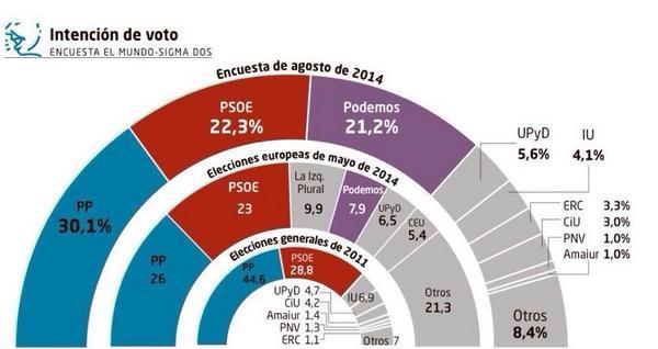 Sigma Dos Agosto 2014: Terremoto político en España