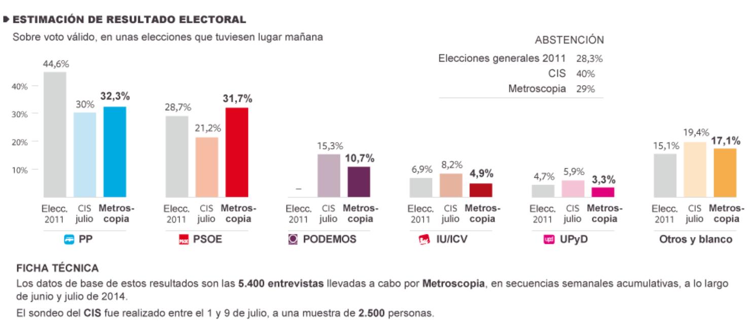 53a9c26a81 Metroscopia pronostica una espectacular y dudosa rápida subida del PSOE –  Electomanía