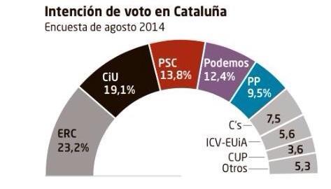 Sigma Dos – Encuesta Agosto 2014 Cataluña
