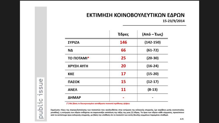 Grecia: Syriza al borde de la mayoría absoluta.