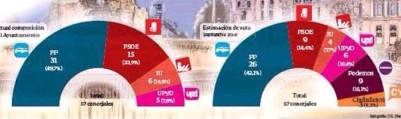 GAD3 – Encuestas al Ayuntamiento y a la Comunidad de Madrid