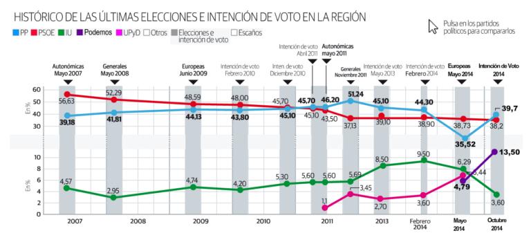 Extremadura: IU, fuera del parlamento autonómico.