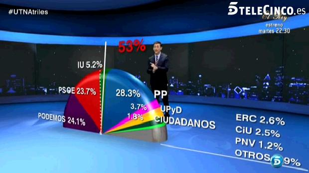 Sigma-Dos para Un Tiempo Nuevo: Podemos adelanta al PSOE