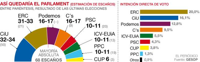 Encuesta de GESOP para El Periódico (Catalunya)