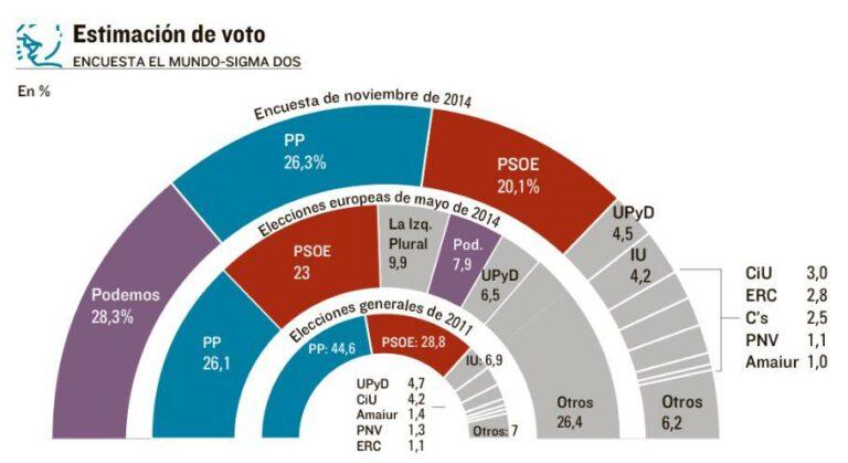 Sigma-dos: Podemos (28,3%) ganaría hoy las elecciones.