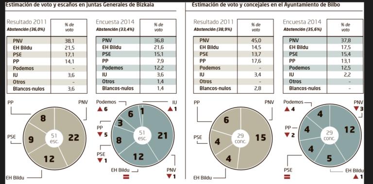 Encuesta de Naiz para Bilbao y las Juntas de Vizcaya