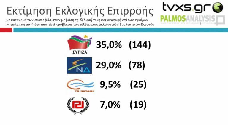 Último sondeo electoral publicado en Grecia: Syriza ganaría a 6 puntos de ND.