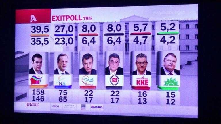 Grecia: Sondeos a pie de urna dan a Syriza la mayoría absoluta