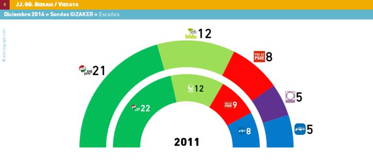 Vizcaya (JJGG): podemos desplaza al PP a la quinta fuerza.