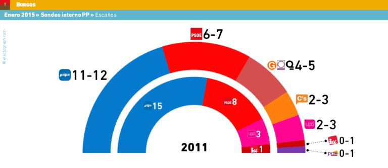Don Benito y Burgos: El PP pierde la mayoría al irrumpir Podemos y Ciudanos.