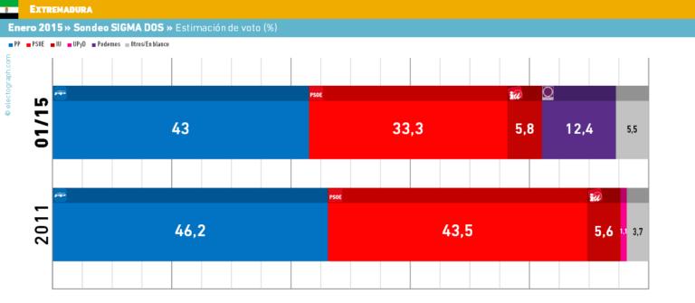 Extremadura: El PP a 10 puntos del PSOE, Podemos 12,4%.