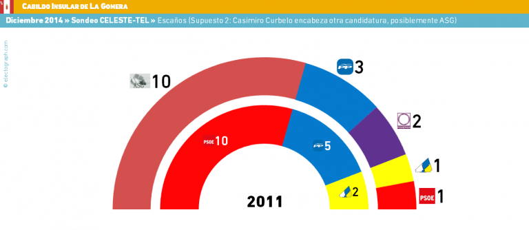 Encuestas municipales para La Gomera y Gandía