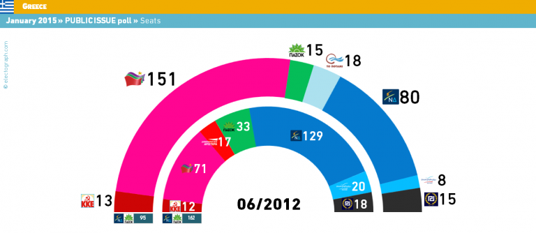 Grecia: Public Issue pronostica absoluta para Syriza, a 8 puntos de ND.