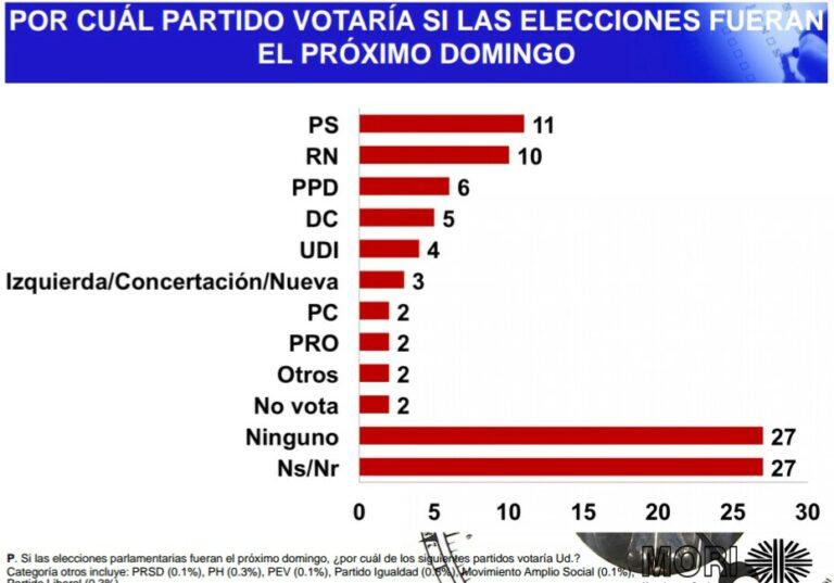 Encuesta en Chile