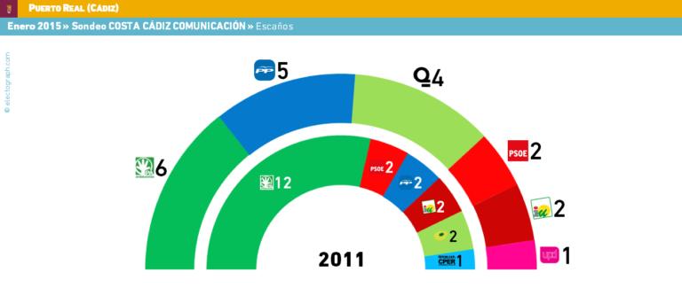 Encuestas para San Fernando y Puerto Real (Cádiz)