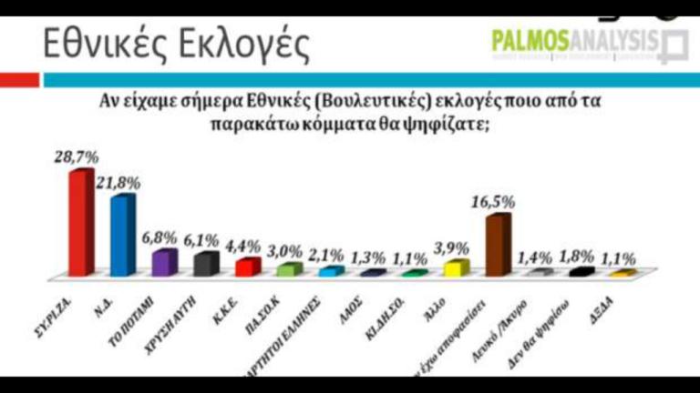 Grecia: Últimos sondeos publicados.