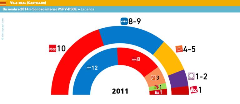 Villareal: la subida de PSOE, Compromis y Podemos lastra al PP.