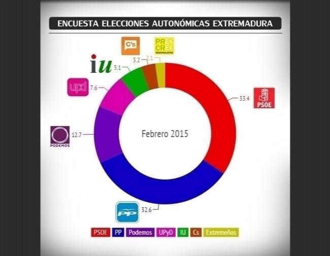 Extremadura: Podemos decidirá el próximo gobierno. Entra UPyD.
