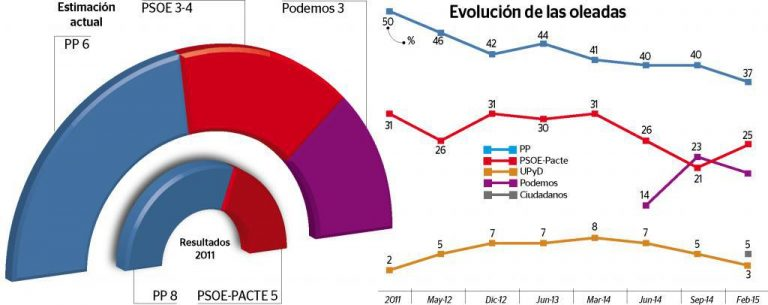 Encuestas de IBES para Consell de Menorca y Eivissa: Fin de la mayoría absoluta.
