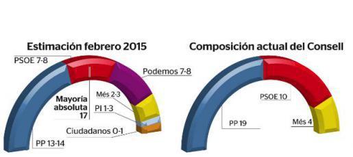 SONDEO DEL IBES PARA EL CONSELL DE MALLORCA