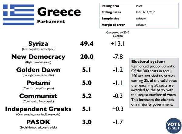 Grecia: De repetirse las elecciones, Syriza arrasaría con casi el 50% de votos.