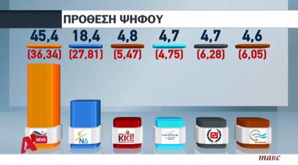 Grecia: Syriza arrasa en el primer sondeo tras las elecciones triplicando a ND.