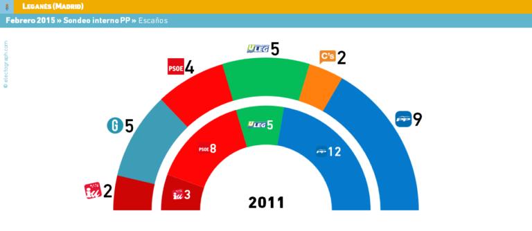 Madrid: El PP filtra sondeos internos para Leganés, Alcorcón, Getafe y Fuenlabrada.