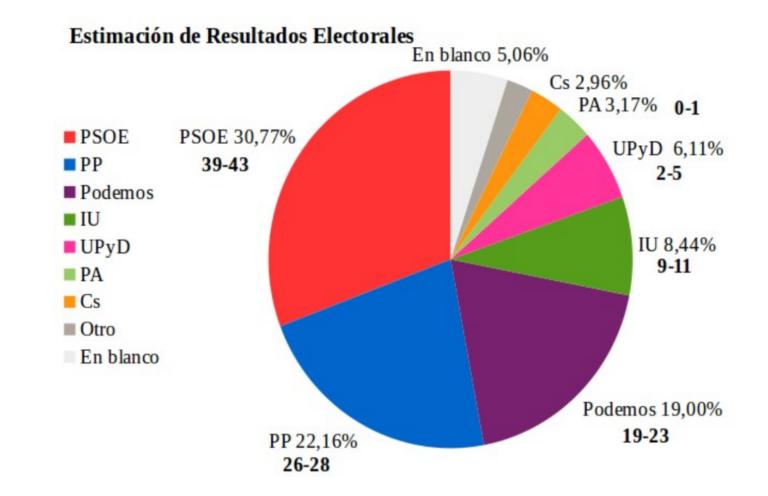 Andalucía (AIED): Descalabro Popular y bajón socialista. Entra UPyD.