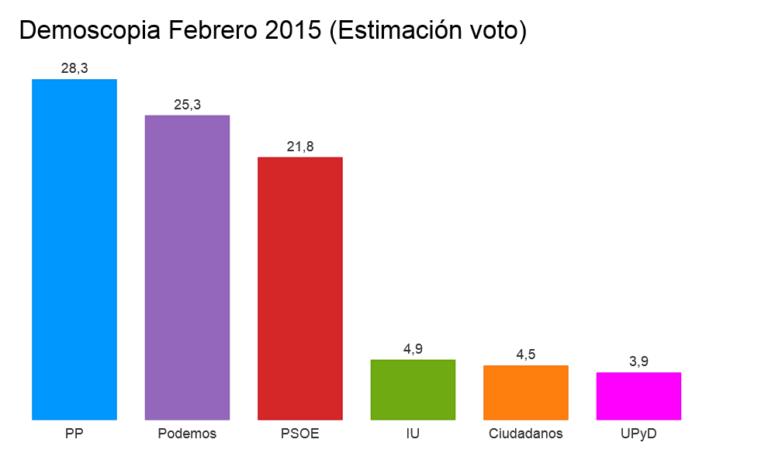 Libertad digital (Demoscopia): El PP ganaría las elecciones, Podemos adelanta al PSOE.