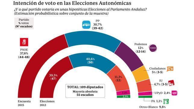 intencion-voto-autonomicas--644x362