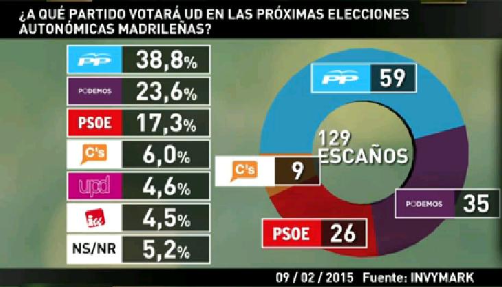 Madrid (Invymark): El PSOE sigue hundido en la Comunidad tras la destitución de Tomás Gómez