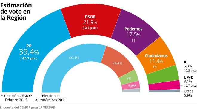 Murcia: Ciudadanos decidirá el próximo gobierno. Fin de la mayoría popular.