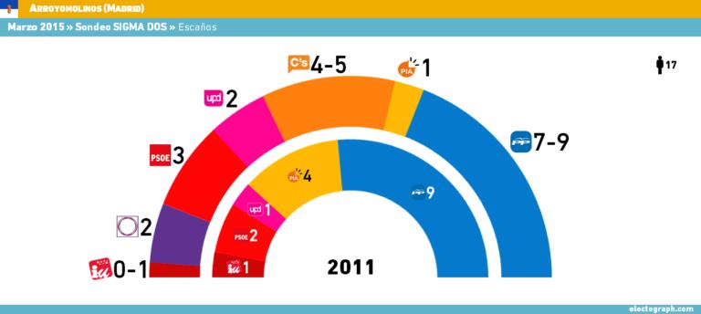 Encuestas de Sigma-dos para Fuenlabrada y Arroyomolinos (Madrid)