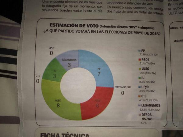 Sondeo para Leganés: ULEG arrasa y destrona al PP como primera fuerza.