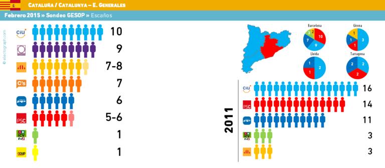 GESOP (Cataluña para Generales): Podemos gana en porcentaje, CiU en escaños. Desplome de PP y PSOE.