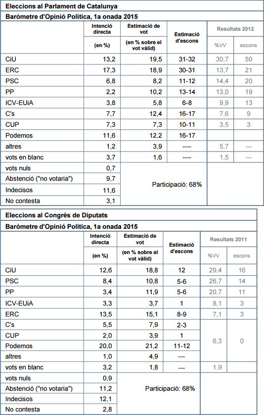 CEO Cataluña – Generales, Autonómicas + Cuestiones diversas